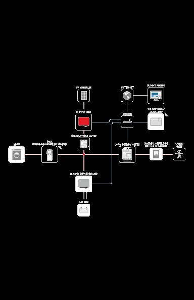 Graph showing SMA inverter usage